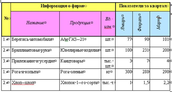 учебное пособие знакомство с word